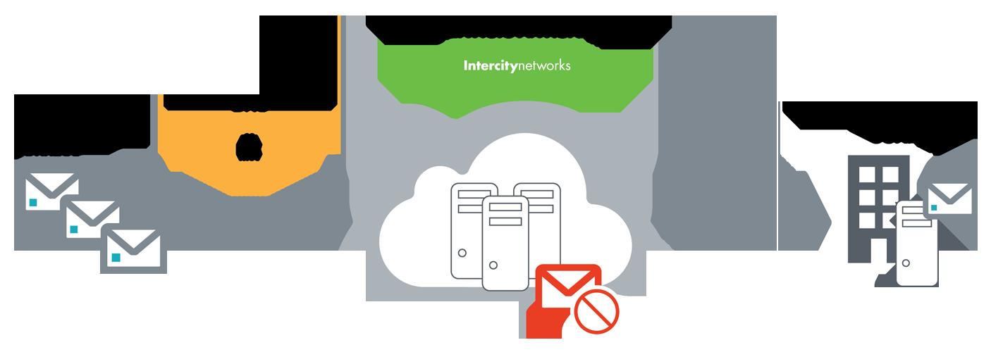 Antispam Intercity Networks