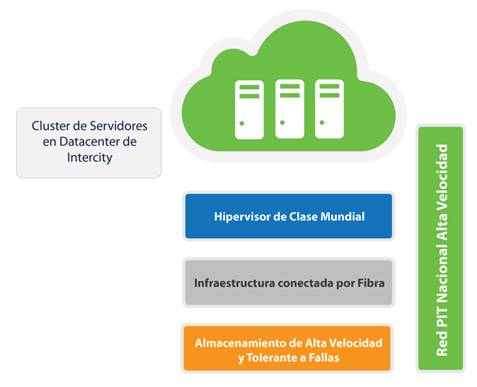 Servidores Virtuales - VPS / Intercity