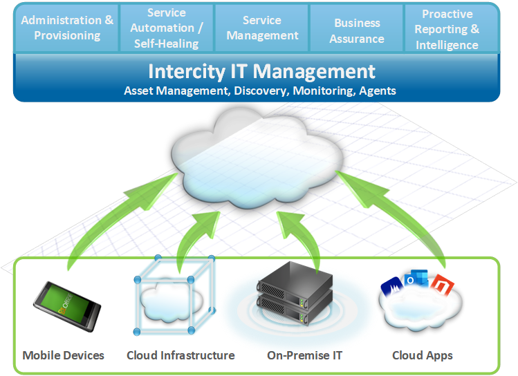 Intercity IT Managment
